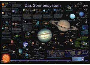 poster-sistemul-solar